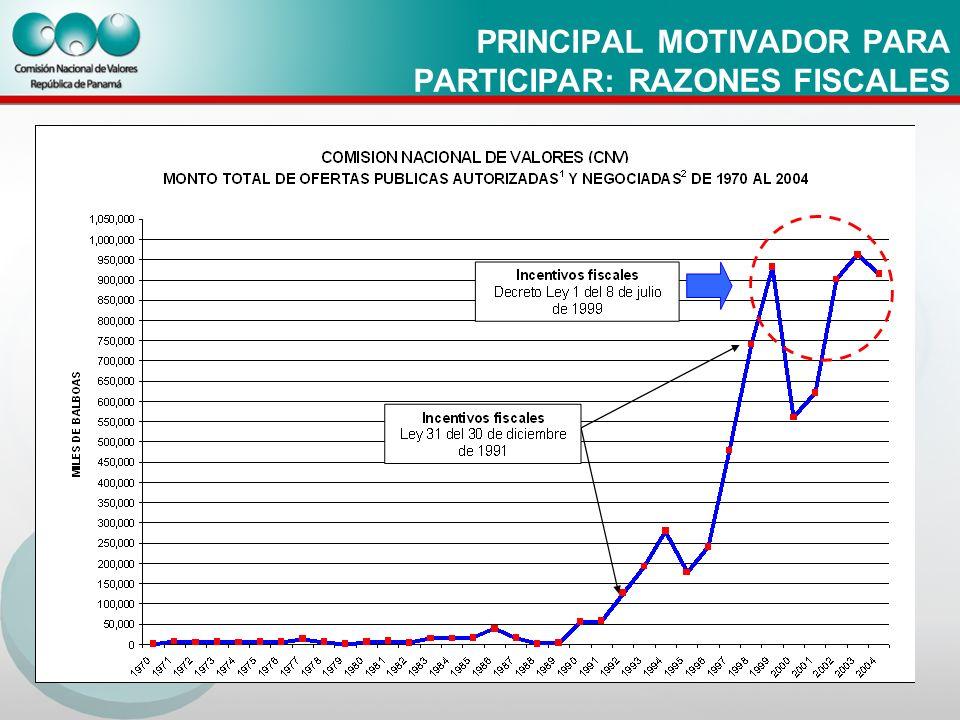 PRINCIPAL MOTIVADOR PARA PARTICIPAR: RAZONES FISCALES