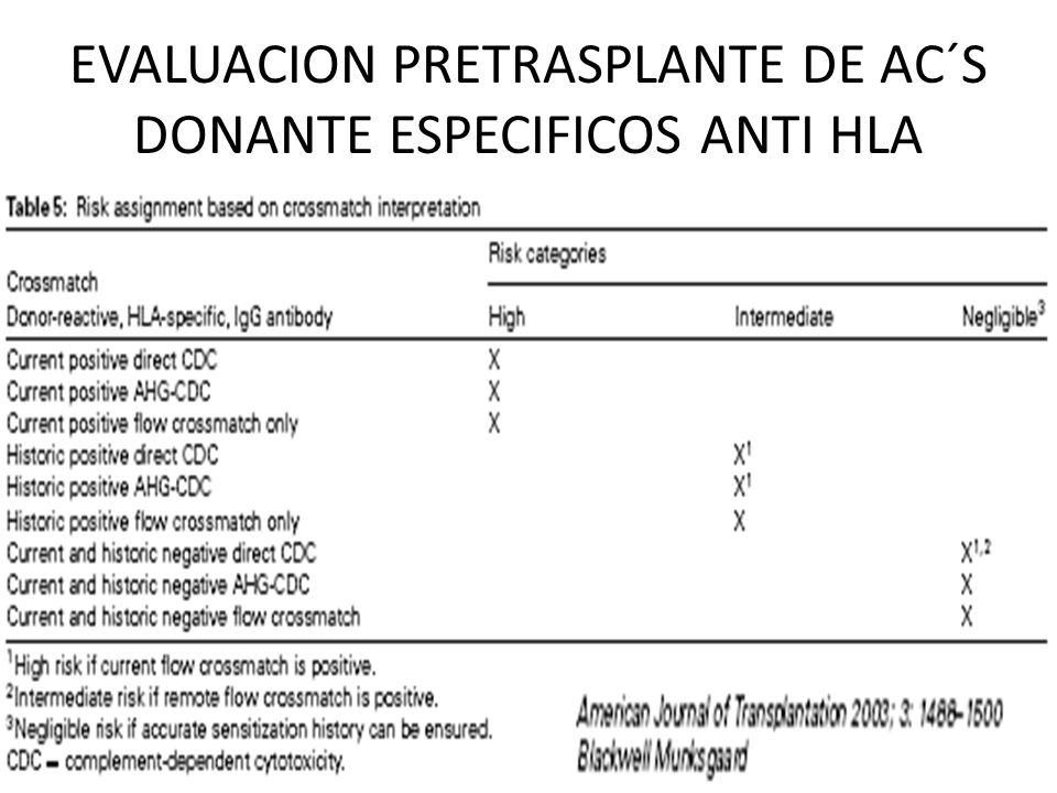 EVALUACION PRETRASPLANTE DE AC´S DONANTE ESPECIFICOS ANTI HLA