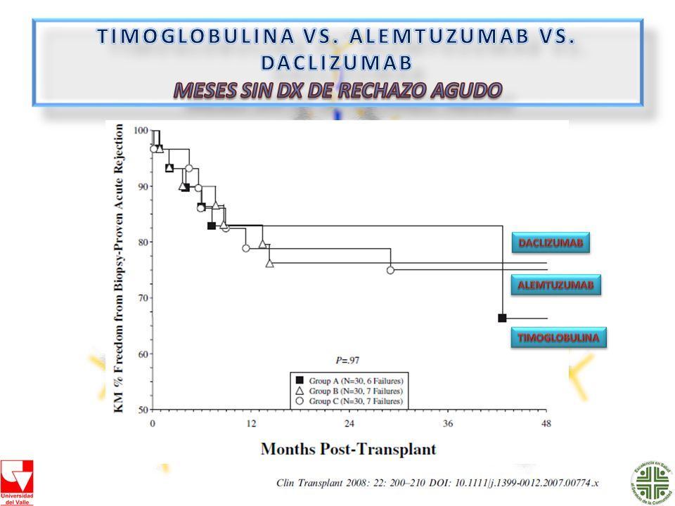 TIMOGLOBULINA VS. ALEMTUZUMAB VS