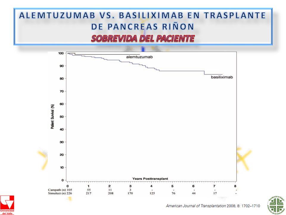 ALEMTUZUMAB VS. BASILIXIMAB EN TRASPLANTE DE PANCREAS RIÑON SOBREVIDA DEL PACIENTE