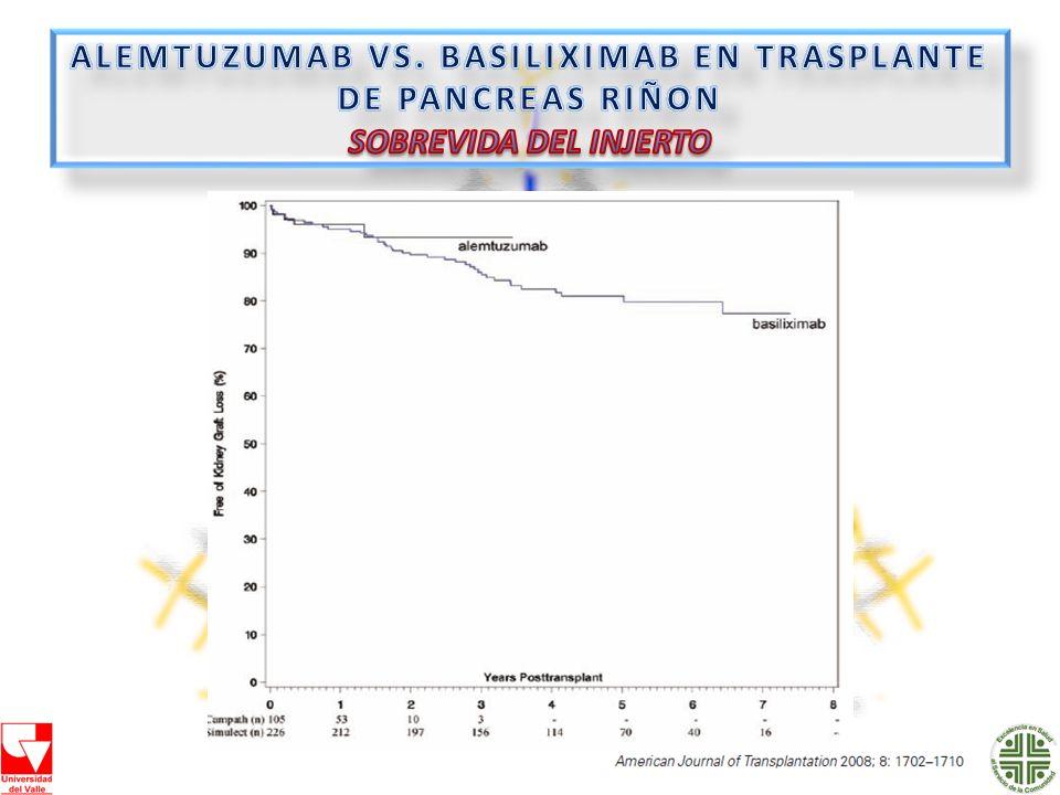 ALEMTUZUMAB VS. BASILIXIMAB EN TRASPLANTE DE PANCREAS RIÑON SOBREVIDA DEL INJERTO