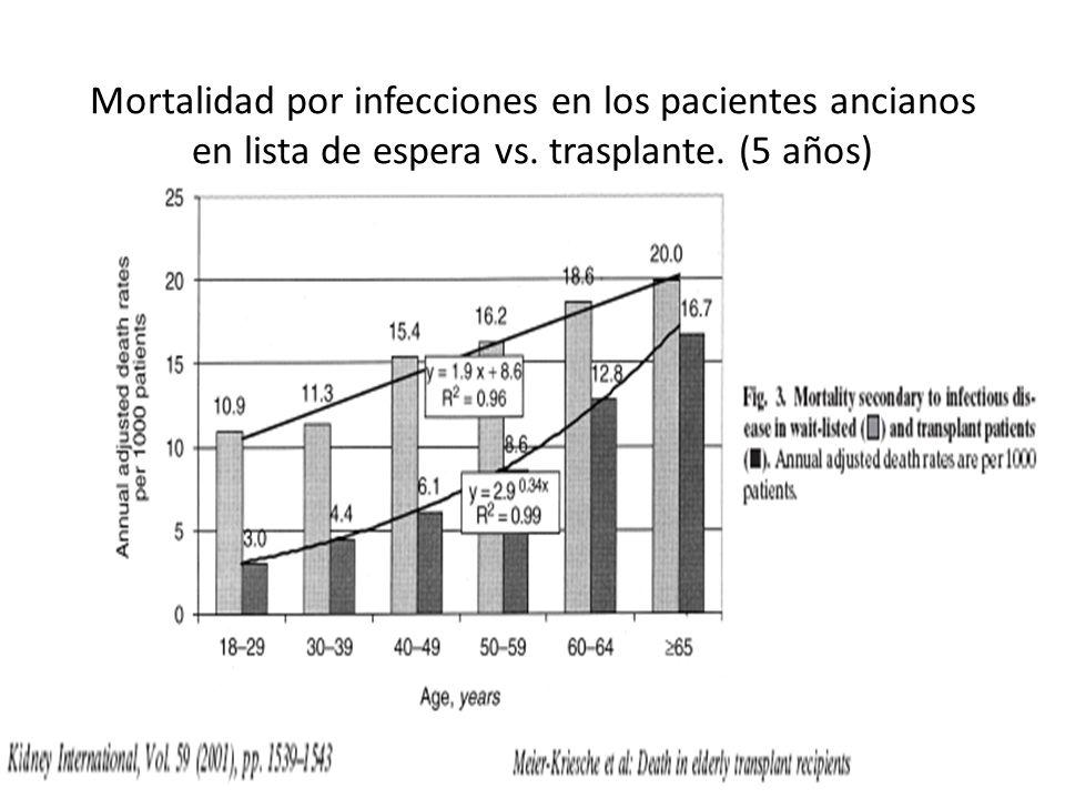 Mortalidad por infecciones en los pacientes ancianos en lista de espera vs. trasplante. (5 años)