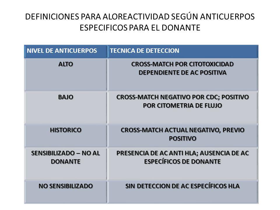DEFINICIONES PARA ALOREACTIVIDAD SEGÚN ANTICUERPOS ESPECIFICOS PARA EL DONANTE
