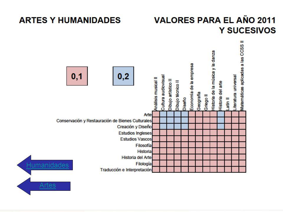 Humanidades Artes