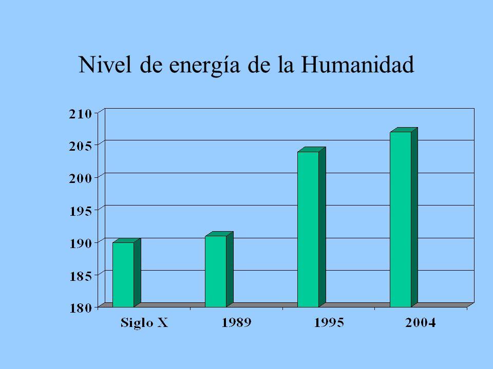 Nivel de energía de la Humanidad