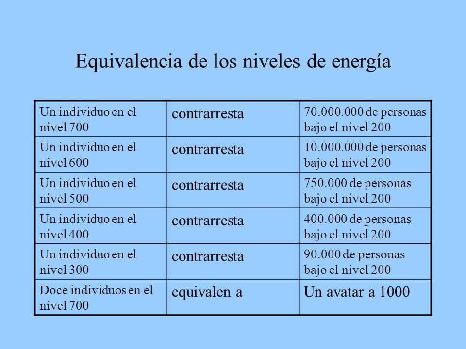 Equivalencia de los niveles de energía