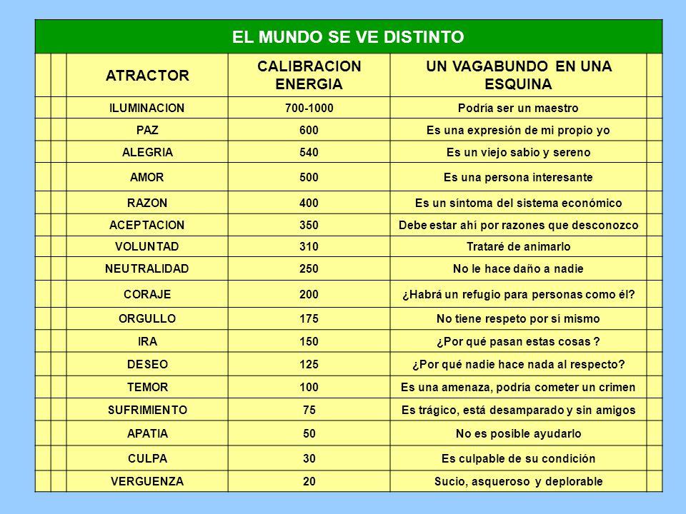 EL MUNDO SE VE DISTINTO ATRACTOR CALIBRACION ENERGIA