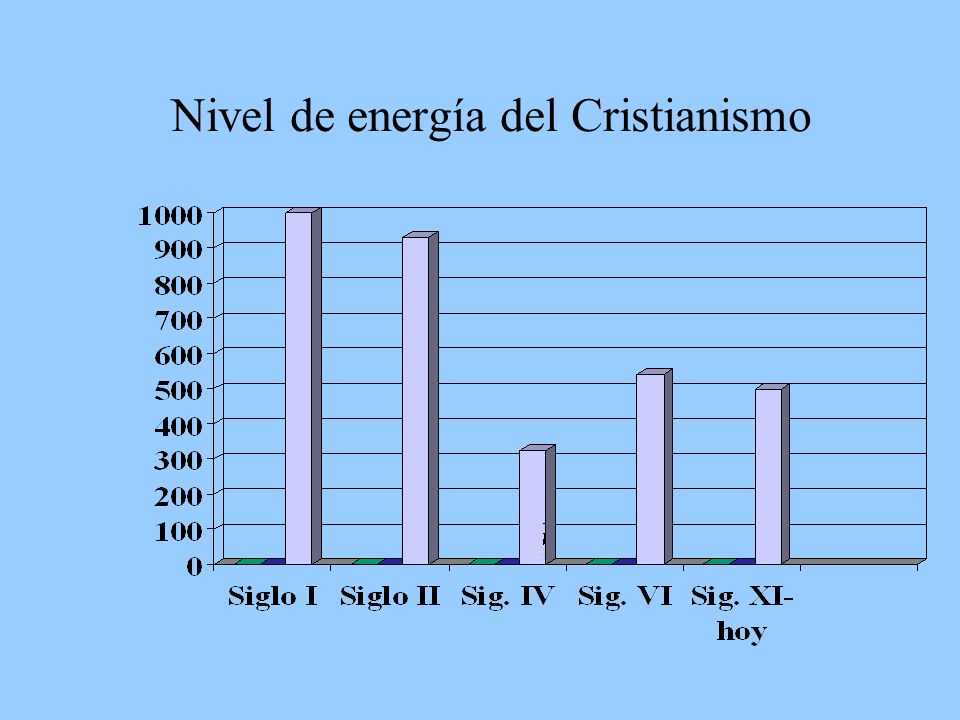 Nivel de energía del Cristianismo