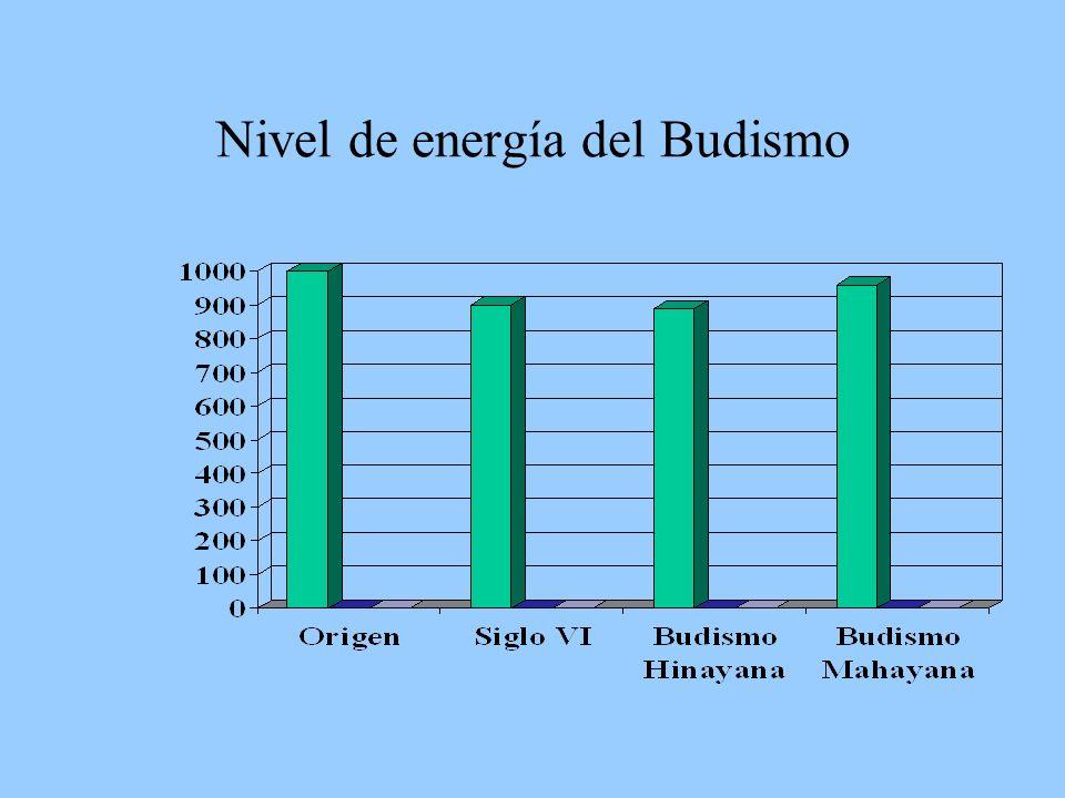 Nivel de energía del Budismo