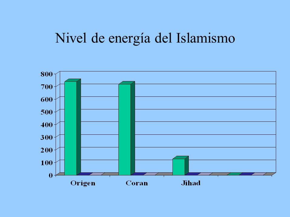 Nivel de energía del Islamismo