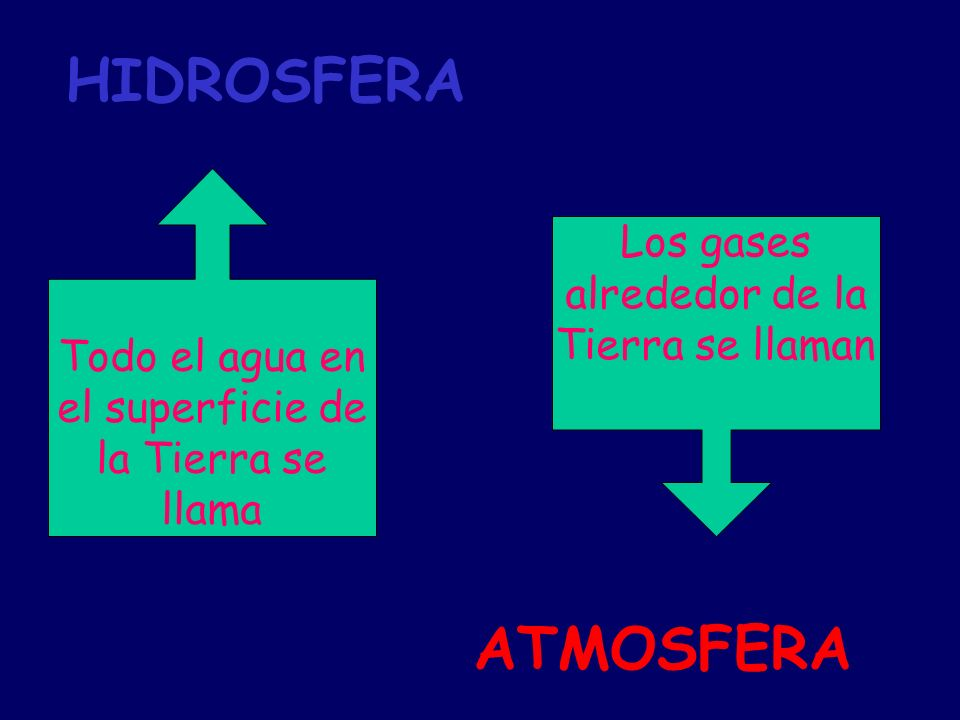 HIDROSFERA ATMOSFERA Los gases alrededor de la Tierra se llaman