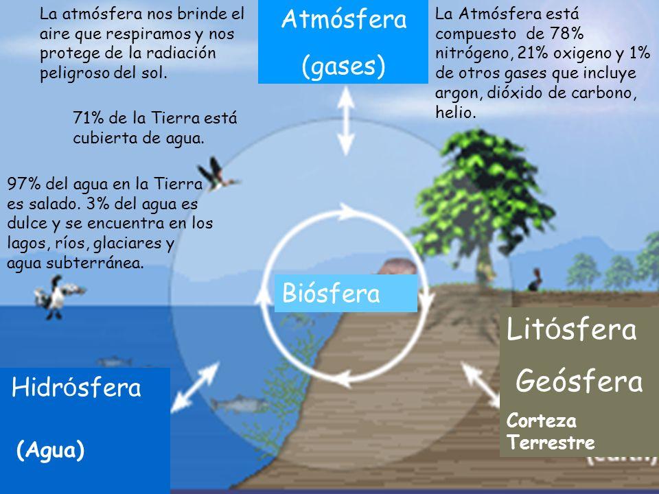 Litósfera Geósfera Atmósfera (gases) Biósfera Hidrósfera (Agua)