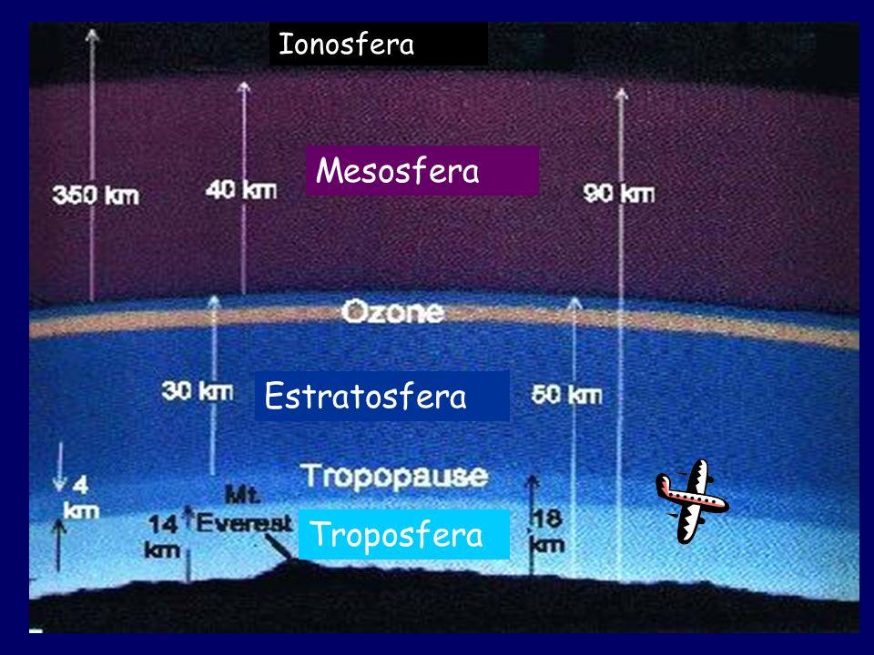 Ionosfera Mesosfera Estratosfera Troposfera