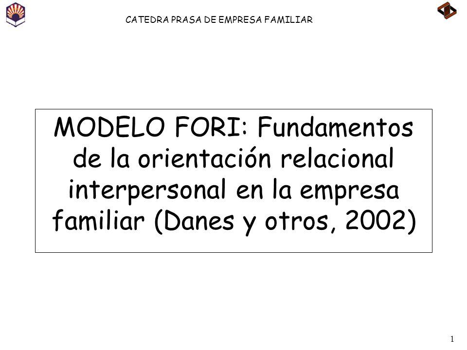 MODELO FORI: Fundamentos de la orientación relacional interpersonal en la empresa familiar (Danes y otros, 2002)