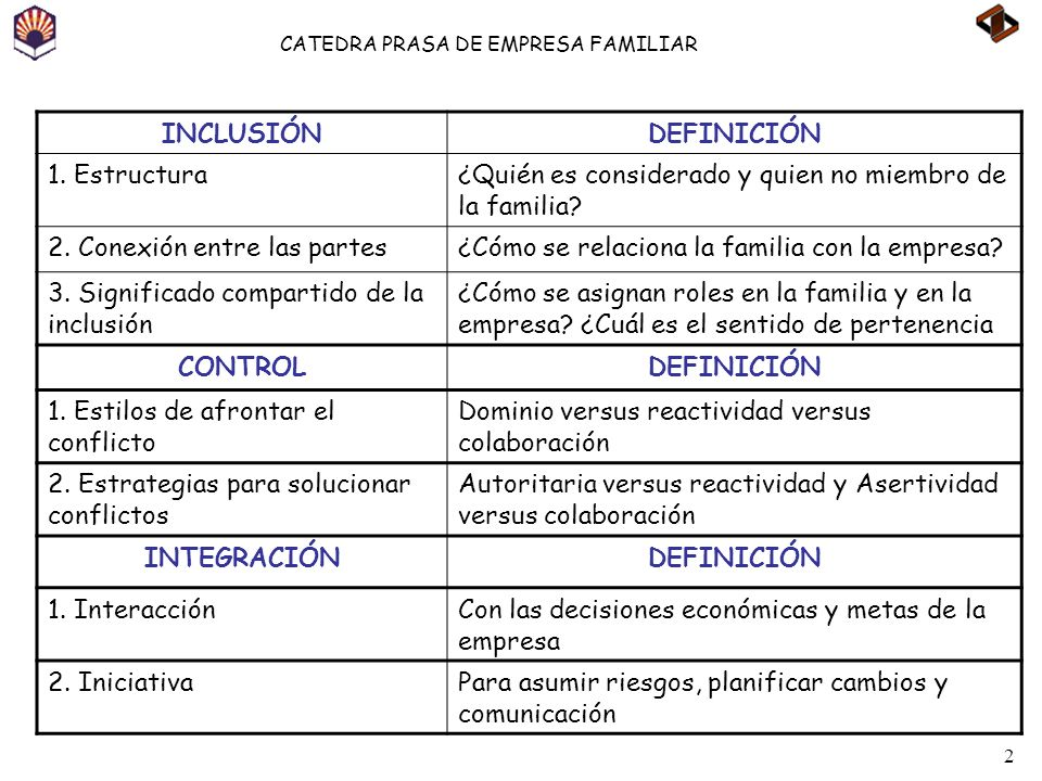 INCLUSIÓN DEFINICIÓN. 1. Estructura. ¿Quién es considerado y quien no miembro de la familia 2. Conexión entre las partes.