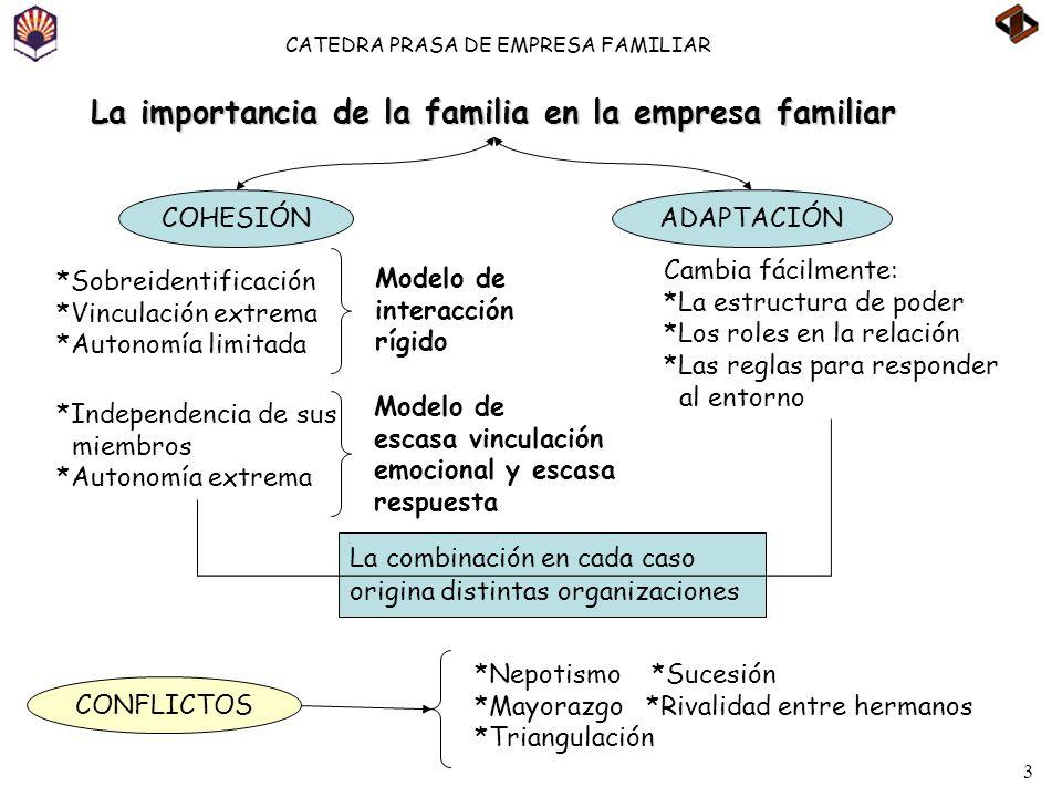 La importancia de la familia en la empresa familiar