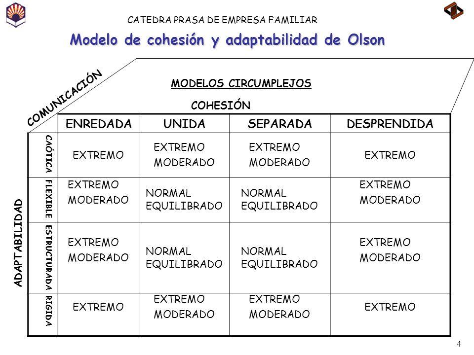 Modelo de cohesión y adaptabilidad de Olson