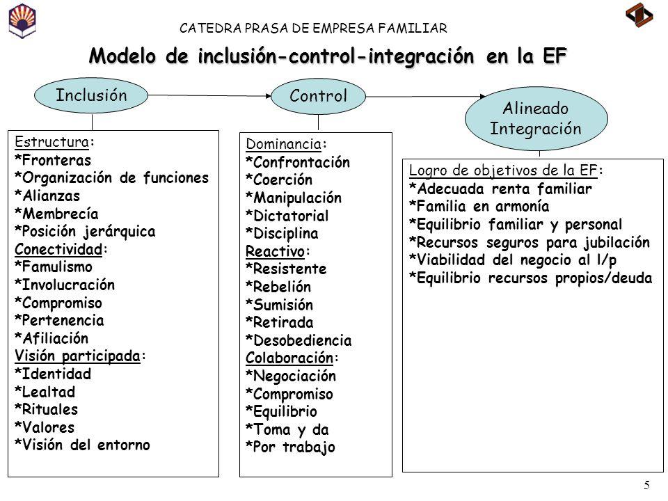 Modelo de inclusión-control-integración en la EF
