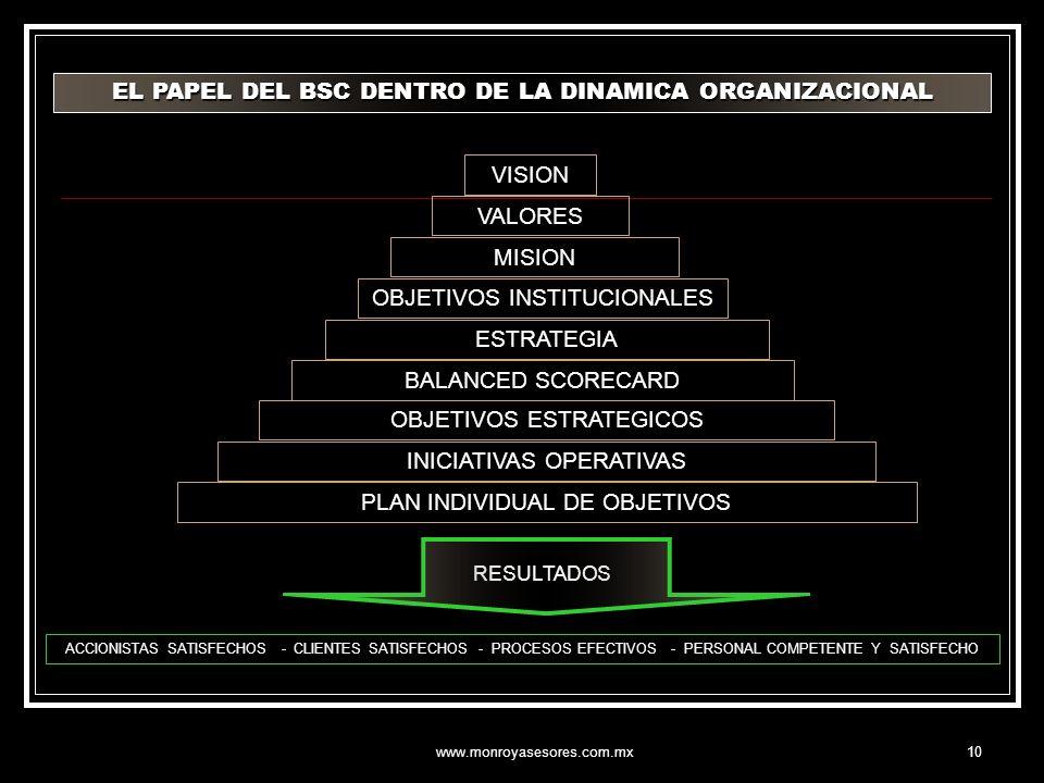 EL PAPEL DEL BSC DENTRO DE LA DINAMICA ORGANIZACIONAL
