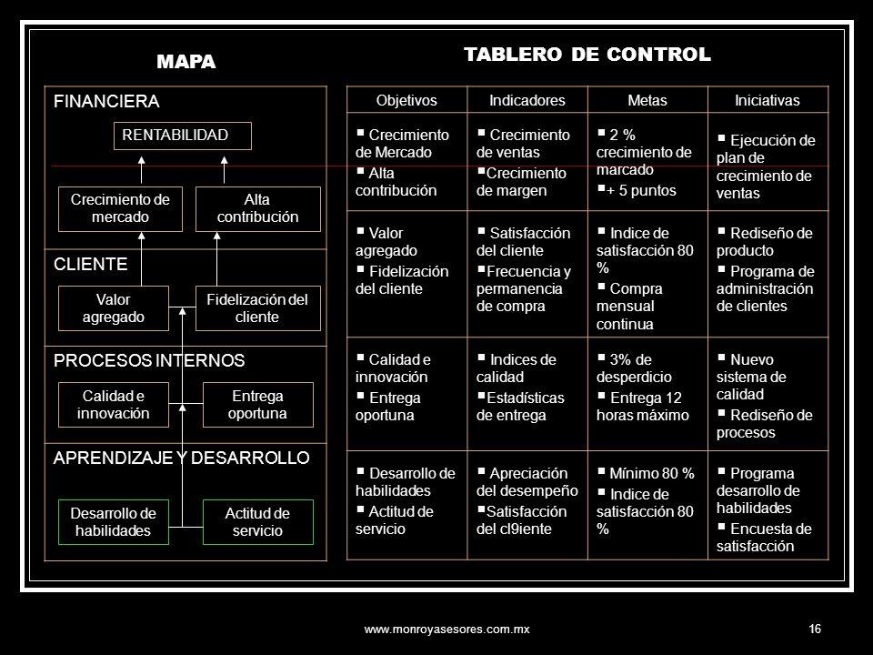 TABLERO DE CONTROL MAPA FINANCIERA CLIENTE PROCESOS INTERNOS