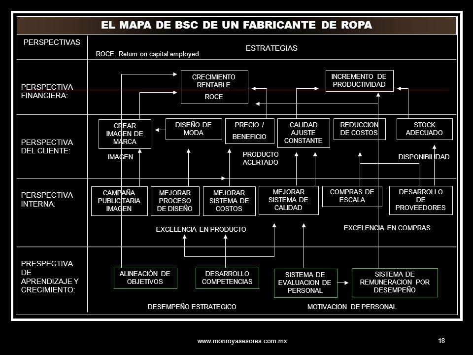 EL MAPA DE BSC DE UN FABRICANTE DE ROPA