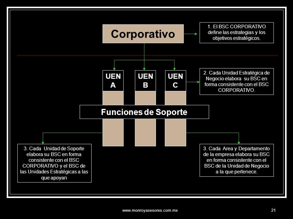 Corporativo Funciones de Soporte UEN A UEN B UEN C