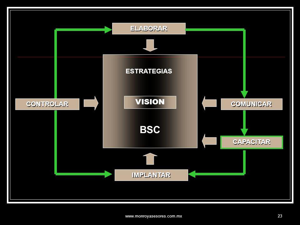 BSC VISION ELABORAR ESTRATEGIAS CONTROLAR COMUNICAR CAPACITAR
