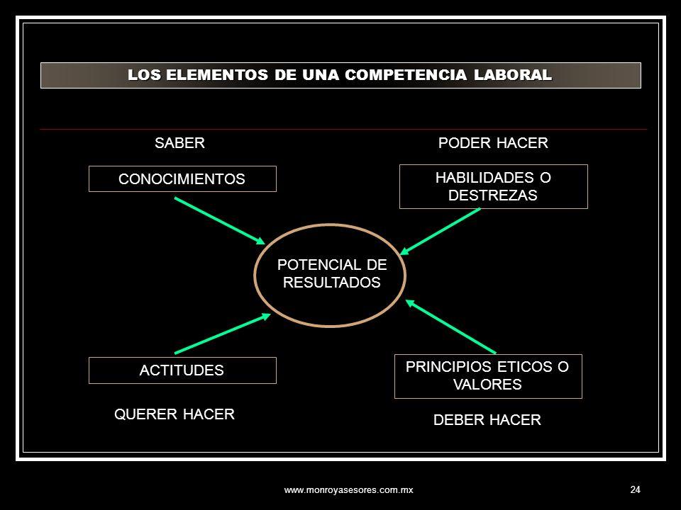 LOS ELEMENTOS DE UNA COMPETENCIA LABORAL