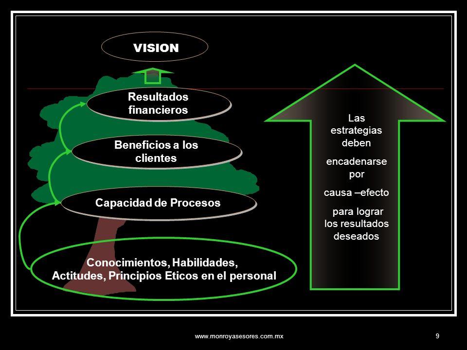 VISION Resultados financieros Beneficios a los clientes