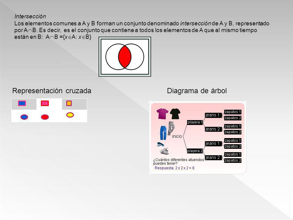 Representación cruzada Diagrama de árbol