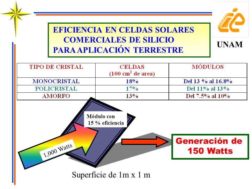 EFICIENCIA EN CELDAS SOLARES COMERCIALES DE SILICIO