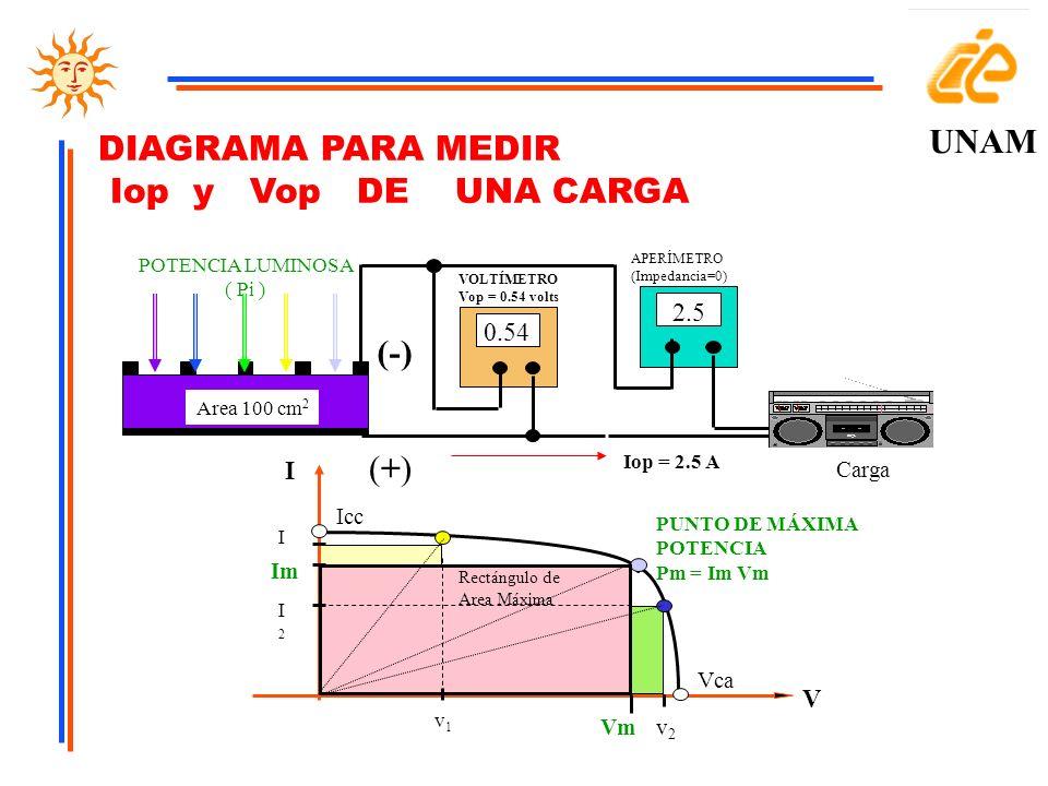 UNAM DIAGRAMA PARA MEDIR Iop y Vop DE UNA CARGA (-) (+) 2.5 0.54 I V