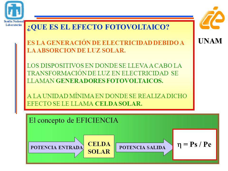 UNAM ¿QUE ES EL EFECTO FOTOVOLTAICO El concepto de EFICIENCIA