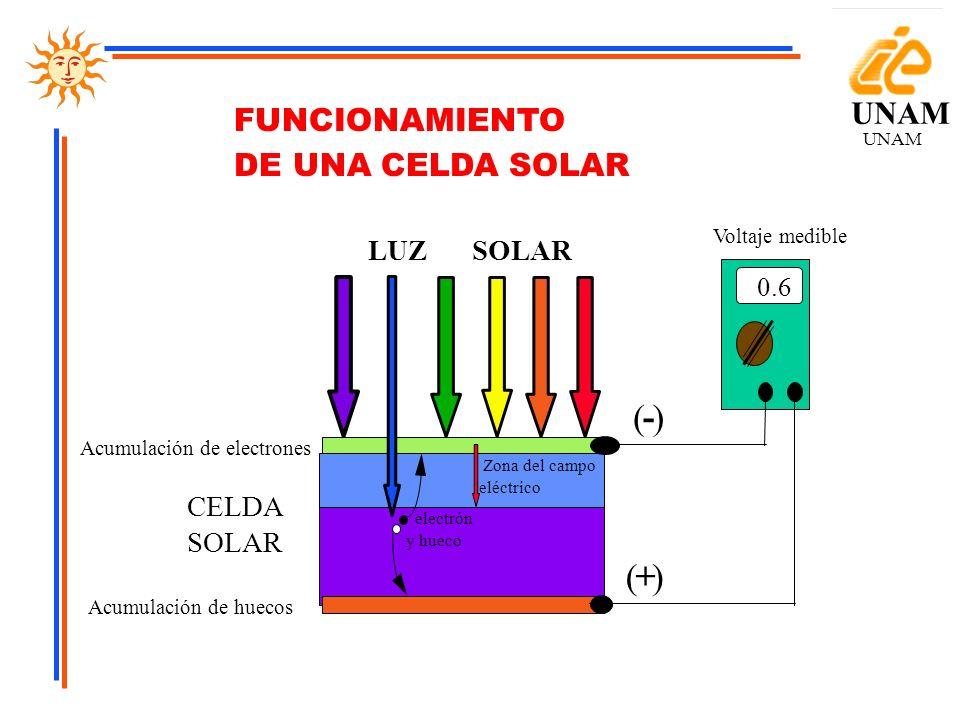 ( - ) ( + ) UNAM FUNCIONAMIENTO DE UNA CELDA SOLAR LUZ SOLAR CELDA