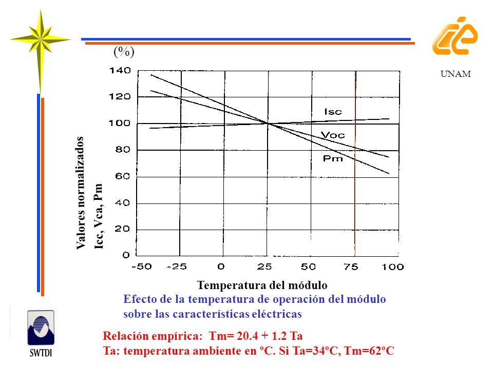 (%) Valores normalizados Icc, Vca, Pm Temperatura del módulo