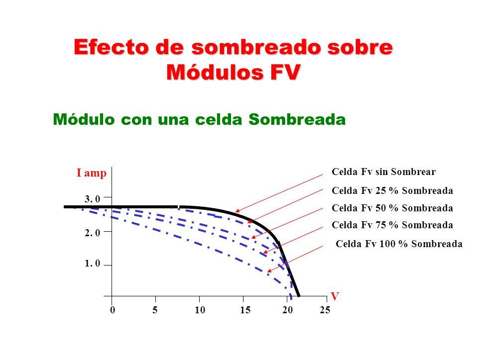Efecto de sombreado sobre Módulos FV