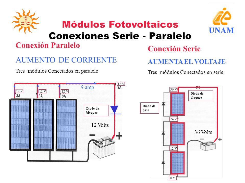 Módulos Fotovoltaicos Conexiones Serie - Paralelo