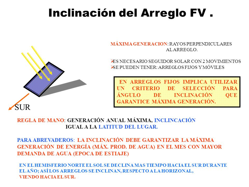 Inclinación del Arreglo FV .