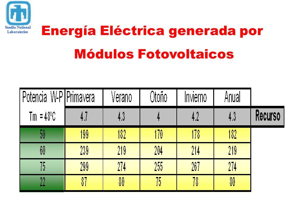 Energía Eléctrica generada por Módulos Fotovoltaicos
