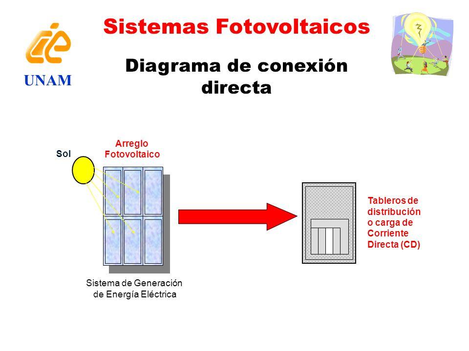 Diagrama de conexión directa