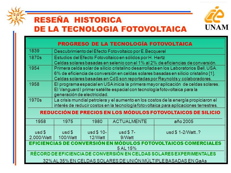 DE LA TECNOLOGIA FOTOVOLTAICA UNAM