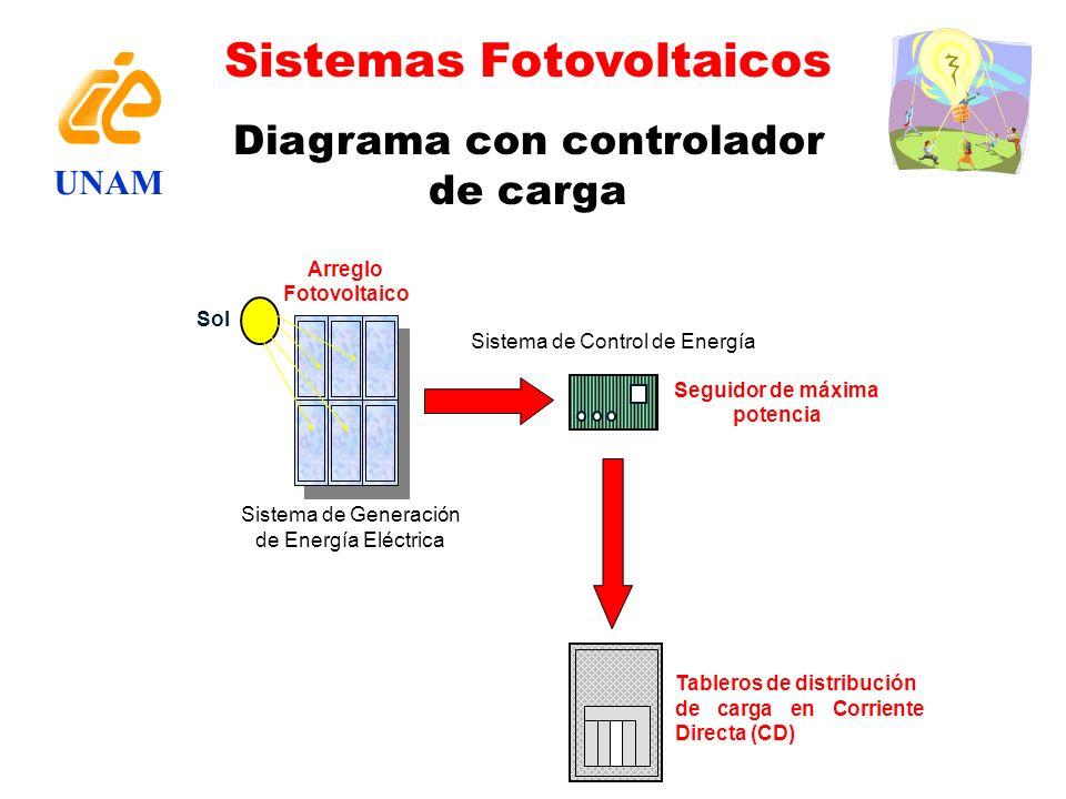 Diagrama con controlador de carga