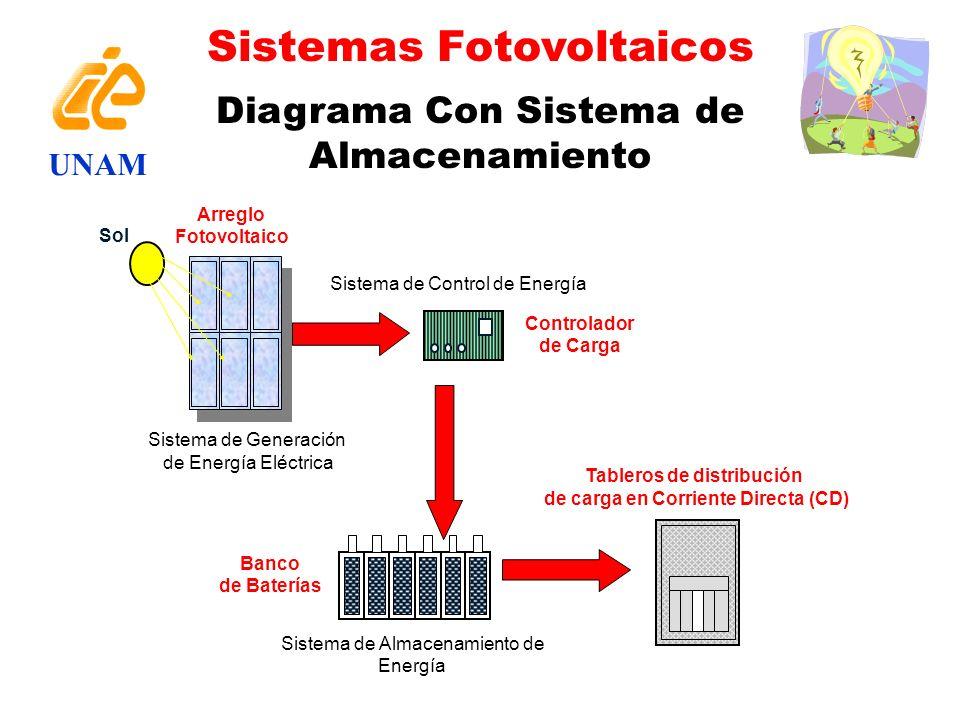 Tableros de distribución de carga en Corriente Directa (CD)