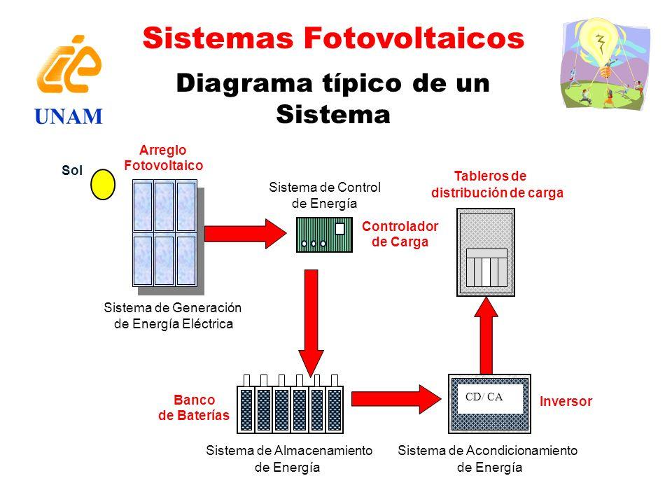 Diagrama típico de un Sistema