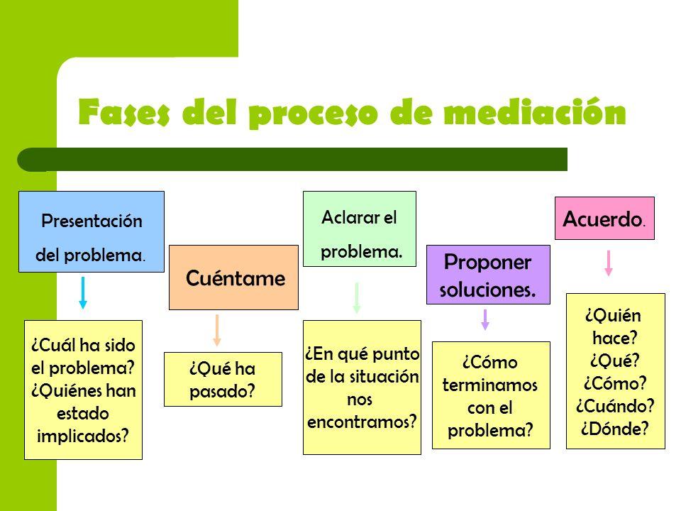 Fases del proceso de mediación
