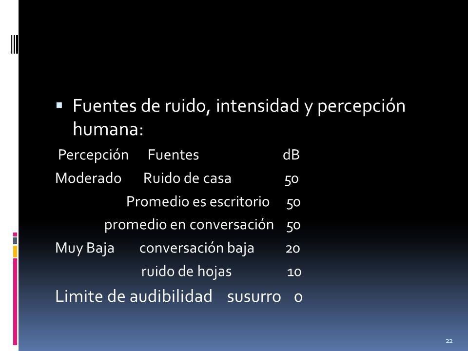 Fuentes de ruido, intensidad y percepción humana:
