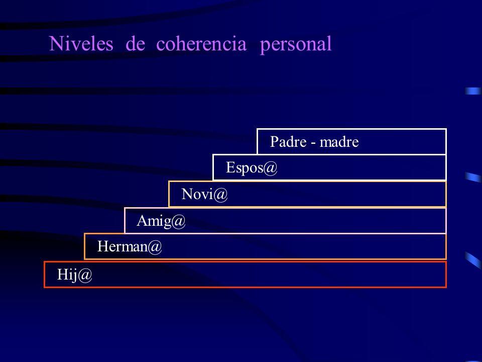 Niveles de coherencia personal