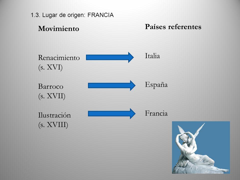 Países referentes Movimiento Italia Renacimiento (s. XVI) España