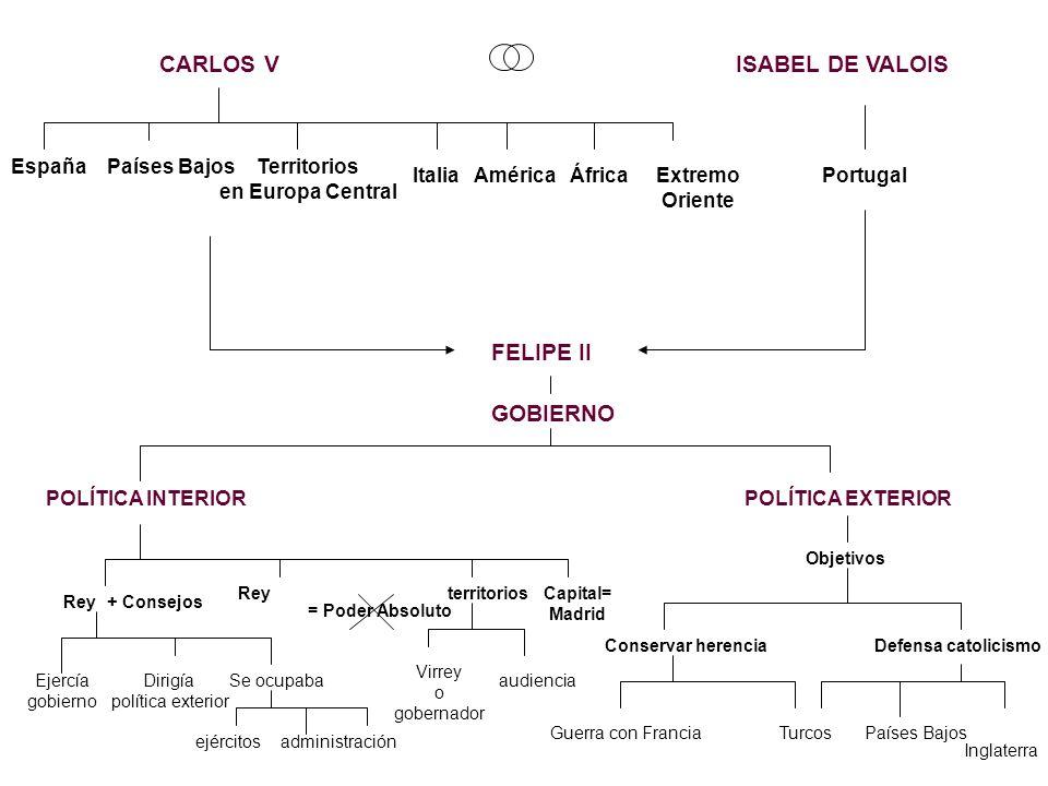 CARLOS V ISABEL DE VALOIS FELIPE II GOBIERNO España Países Bajos