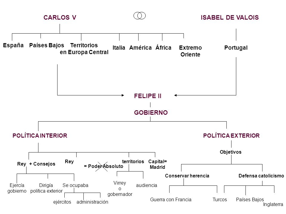 Carlos v felipe ii ppt descargar for Politica exterior de espana